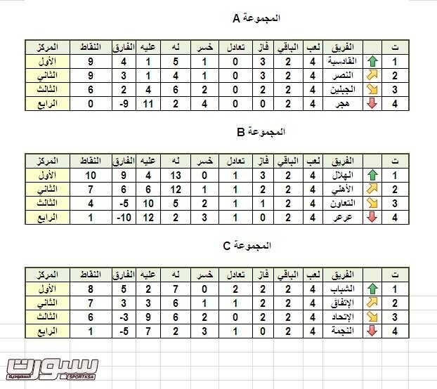 كأس الاتحاد - المجموعات