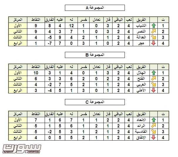 كأس الاتحاد - االشباب